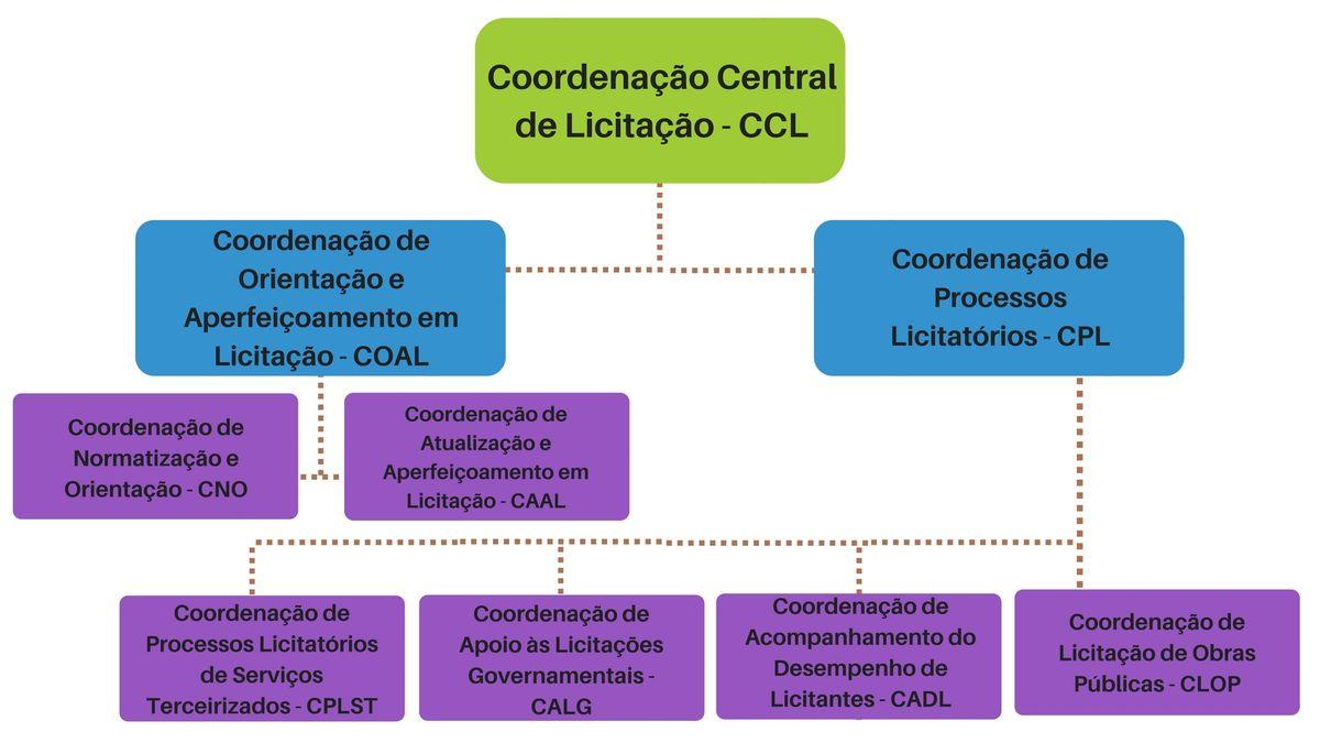 Organograma CCL